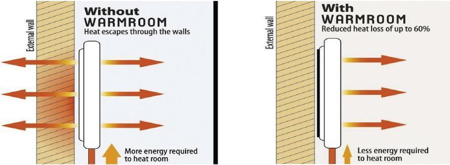 WARMROOM Wärmedämmfolie Energiesparfolie magnetisch für Heizungen, Heizkörper Dämmung