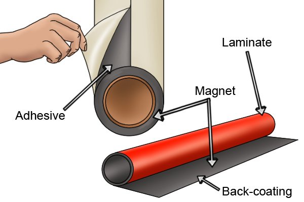 Parts of a flexible magnetic sheet