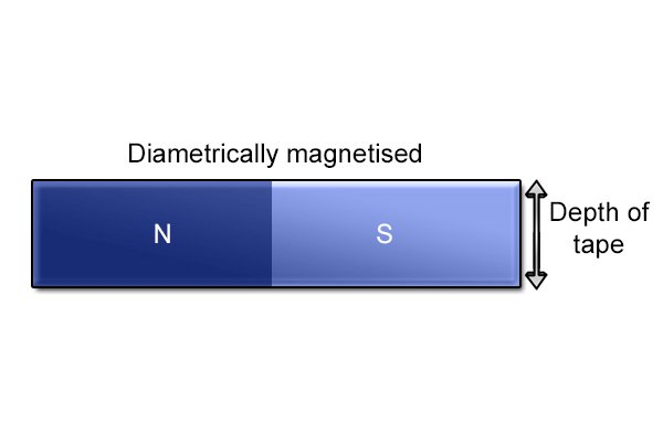 Diametrically magnetised flexible magnetic sheet