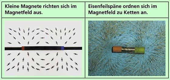 Kleine Magnete oder Eisenfeilspäne richten sich in einem Magnetfeld in charakteristischer Weise aus.