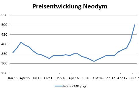 Price increases neodymium magnets 2017
